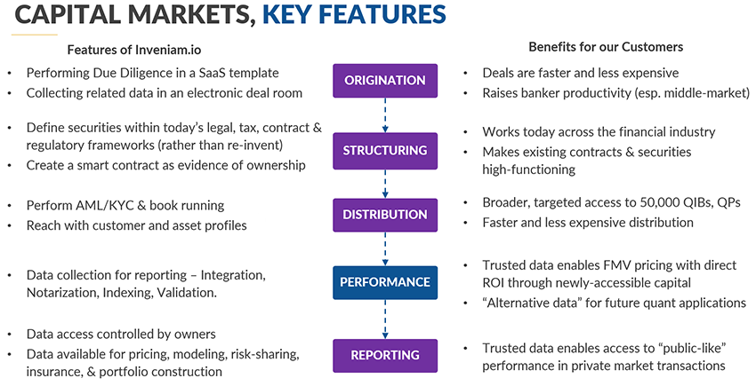 CAPITAL MARKETS, KEY FEATURES